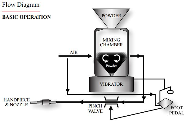 Airbrasive® Flow Diagram