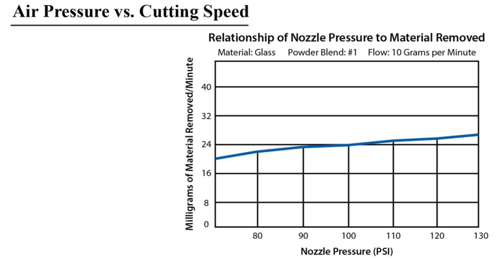 Airbrasive® Micro Abrasive Blasting Air Pressure vs Cuttingspeed